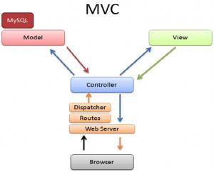MVC to Javascript
